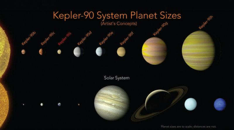 Kepler 90 | Фото: NASA