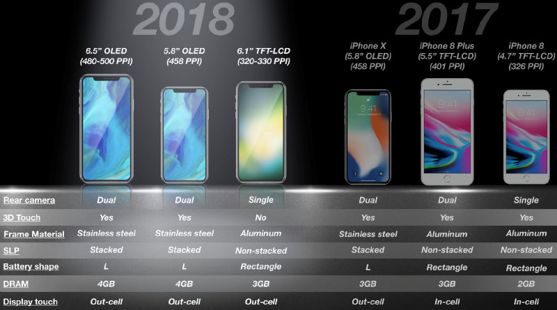 iPhone 2018 | Фото: businessinsider