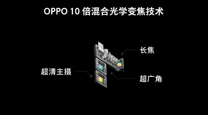 камера с десятикратным зумом | Фото: Oppo