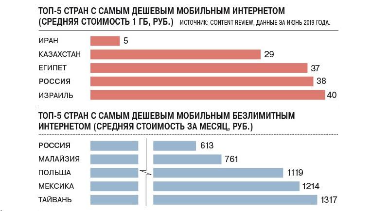 Рейтинг стран по стоимости мобильного интернета